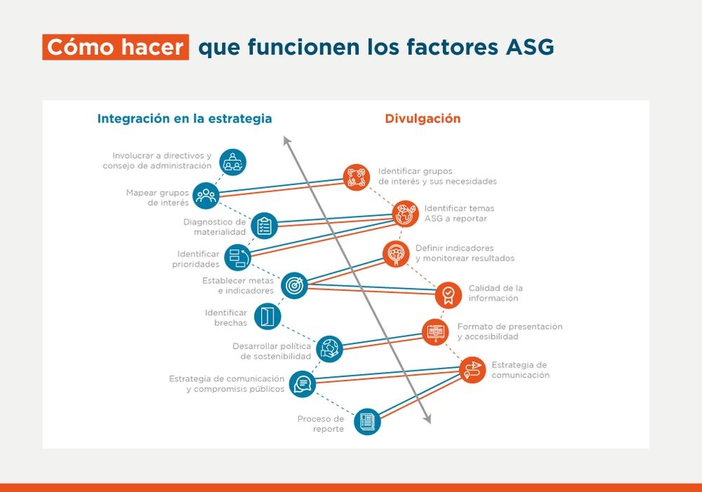 Cómo integrar los factores sociales en los modelos de negocios y la intermediación financiera