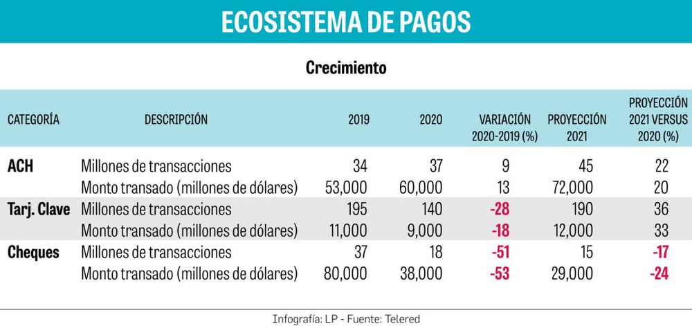Se reinventa y moderniza el sistema de pagos panameño